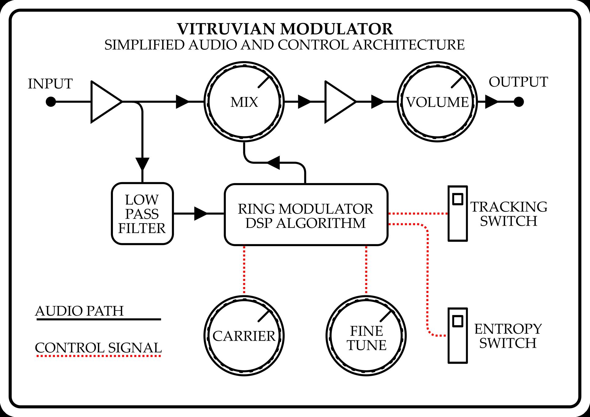 Vitruvian mod architecture